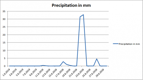 Precipitation june 2019 Maribor